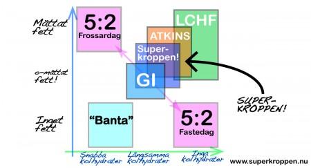 olika-dieter-schema2